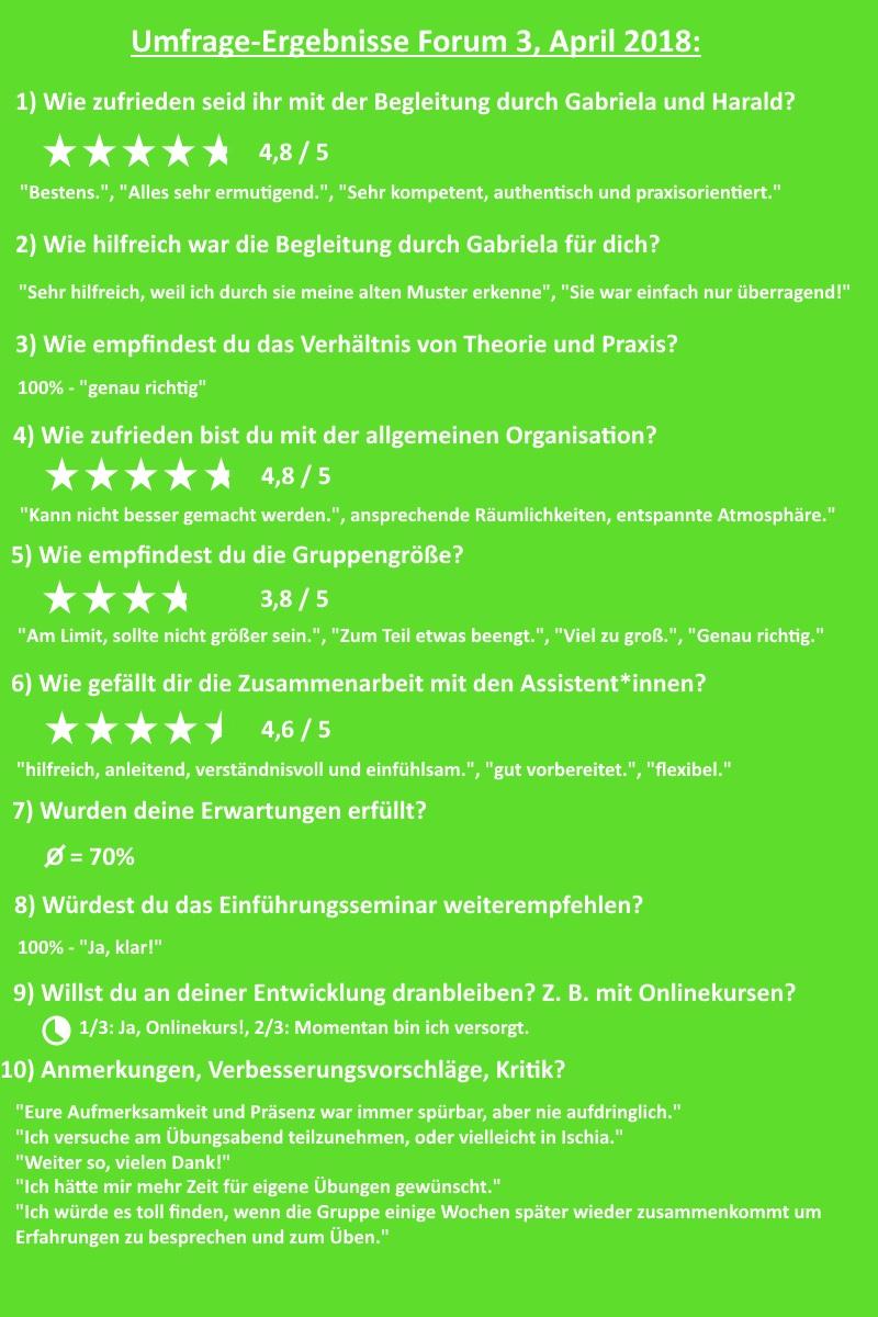 Umfrage-Ergebnisse Forum 3 GfK-Einführungsseminar